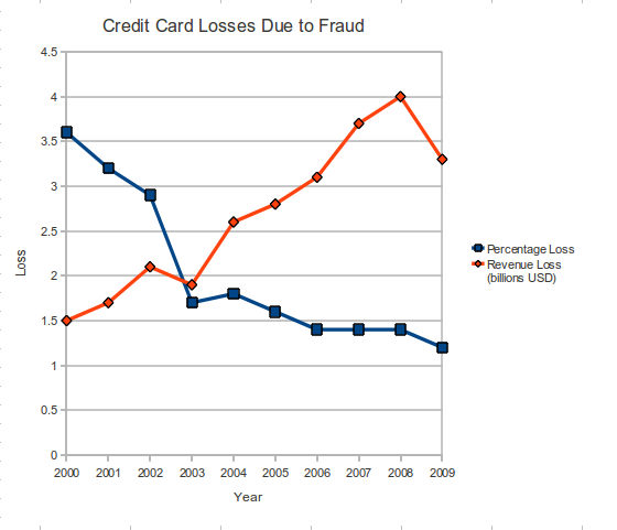 Credit Card Fraud Chart