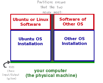 Basic Layout of a Dual Boot System